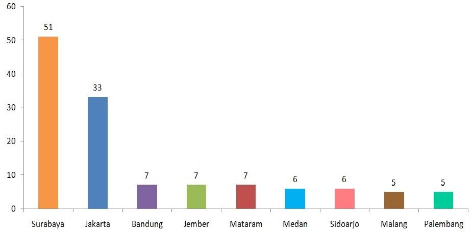 Jumlah Operasi di 10 kota Indonesia tahun 2014